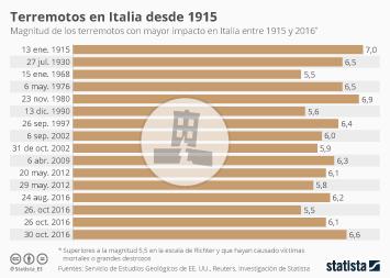 Infografía - Los mayores terremotos en Italia desde 1915
