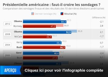 Infographie - Présidentielle américaine : faut-il croire les sondages ?