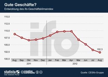 Infografik: Gute Geschäfte? | Statista