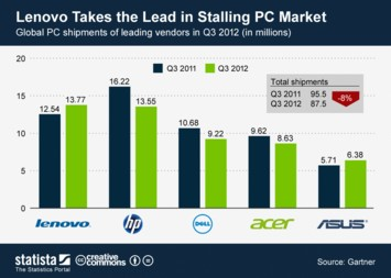 Infographic - Global shipments of leading PC vendors in Q3 2012