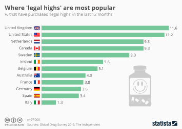 Infographic - Where 'legal highs' are most popular