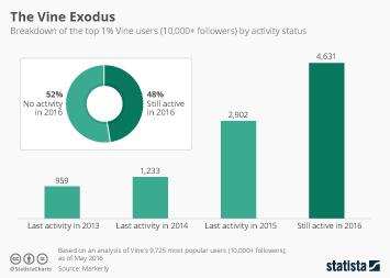 Infographic: The Vine Exodus | Statista