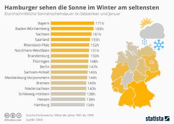 Infografik: Hamburger sehen die Sonne im Winter am seltensten | Statista