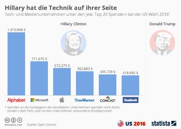 Infografik - Spenden von Tech und Medien unternehmen bei der US wahl