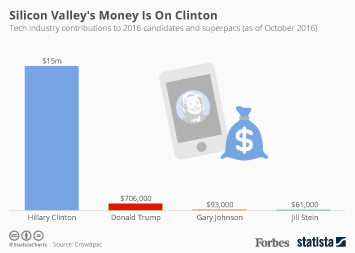 Infographic - Silicon Valley's Money Is On Clinton