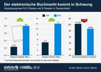 Infografik: Der elektronische Buchmarkt kommt in Fahrt | Statista