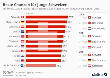 Infografik - Führende Länder bei der Heranführung junger Menschen an den Arbeitsmarkt
