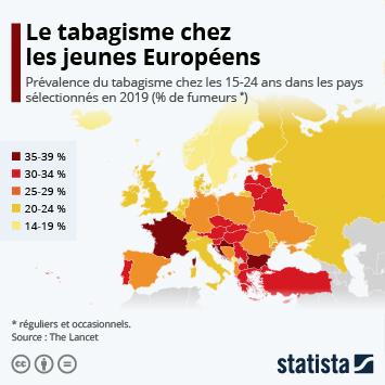 Infographie - Le tabagisme chez les jeunes Européens