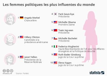 Infographie - Les femmes politiques les plus influentes du monde