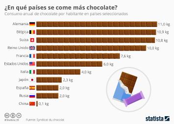 Infografía: ¿Qué países consumen más chocolate?  | Statista