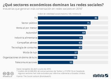 Infografía: ¿De qué sectores económicos se habla más en las redes? | Statista