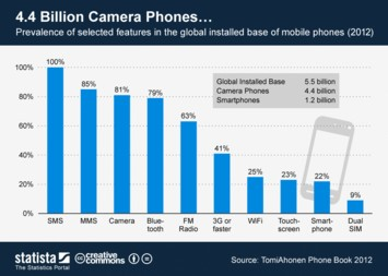 Infographic: 4.4 Billion Camera Phones... | Statista