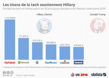 Infographie: Les titans de la tech soutiennent Hillary   Statista