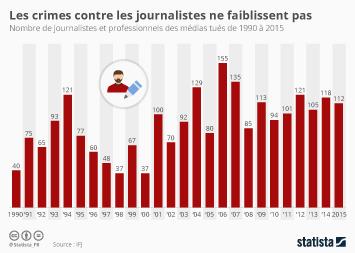 Infographie - Les crimes contre les journalistes ne faiblissent pas