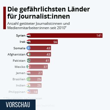 Infografik: Die gefährlichsten Länder für Journalisten | Statista