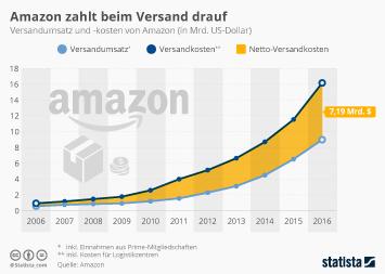 Infografik: Amazon zahlt beim Versand drauf | Statista