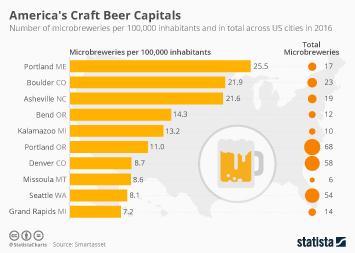 Infographic - America's Craft Beer Capitals