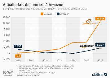 Infographie - Alibaba fait de l'ombre à Amazon