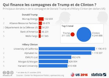 Infographie: Qui finance les campagnes de Trump et de Clinton ?   Statista