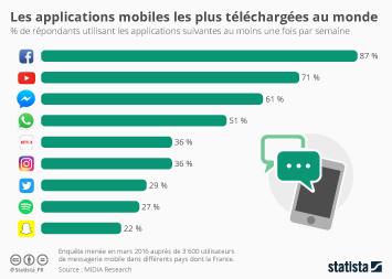 Infographie - Les applications mobiles les plus téléchargées au monde