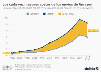 Infografía - A Amazon enviarte las zapatillas le cuesta cada vez más