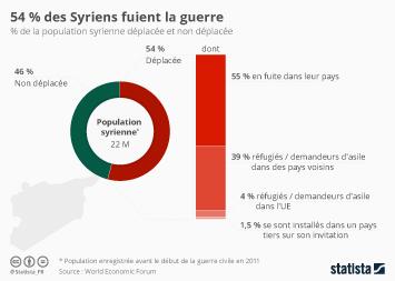 Infographie - 54 % des Syriens fuient la guerre