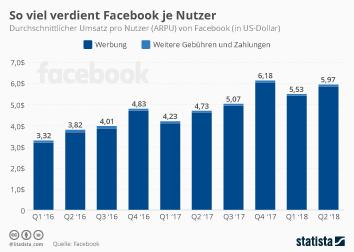 Infografik: So viel verdient Facebook an jedem Nutzer | Statista
