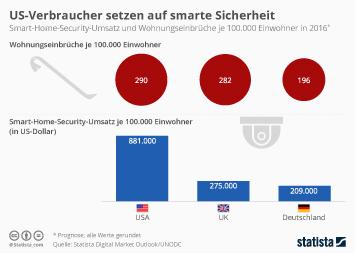 Infografik - Smart Home Security und Wohnungseinbrüche