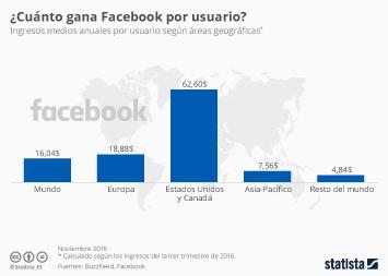 Infografía: ¿Cuánto dinero le supones a Facebook? | Statista