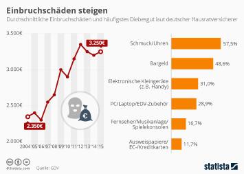 Infografik: Höhe der Versicherungsschäden durch Einbrüche nehmen zu | Statista