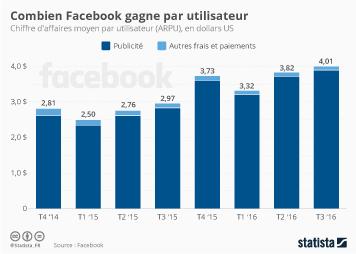 Infographie: Combien Facebook gagne par utilisateur | Statista