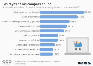 Infografía - Los productos que mejor se venden online