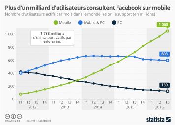 Infographie - Plus d'un milliard d'utilisateurs consultent Facebook sur mobile