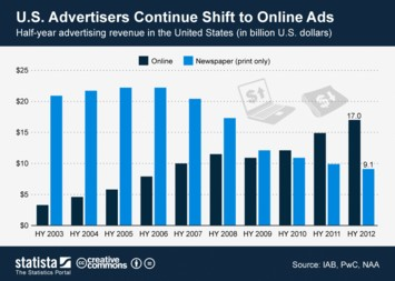 Infographic: U.S. Advertisers Continue Shift to Online Ads | Statista