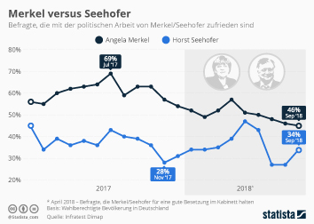 Infografik - Zufriedenheit mit der Arbeit von Seehofer Merkel