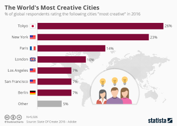 Infographic: The World's Most Creative Cities  | Statista