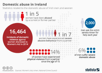 Infographic: Domestic abuse in Ireland | Statista