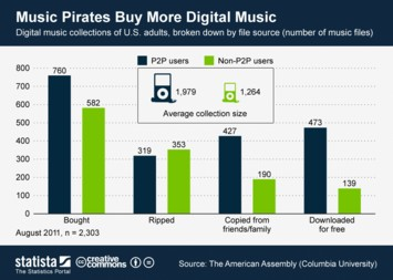Infographic: Music Pirates Buy More Digital Music   Statista