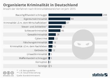 Infografik: Organisierte Kriminalität in Deutschland | Statista