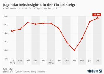 Infografik - Jugendarbeitslosenquote in der Türkei bis Juli 2016