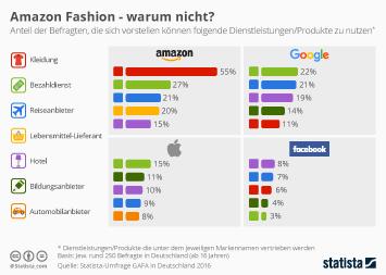 Infografik: Amazon Fashion - warum nicht? | Statista