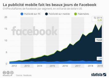 Infographie: La publicité mobile fait les beaux jours de Facebook | Statista