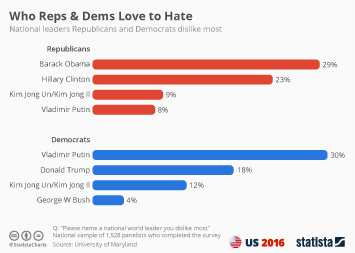 Infographic - Who Reps & Dems Love to Hate