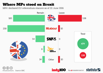 Infographic - Where MPs stood on Brexit