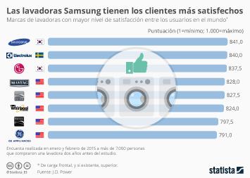 Infografía - Las Samsung, las lavadoras preferidas por los usuarios
