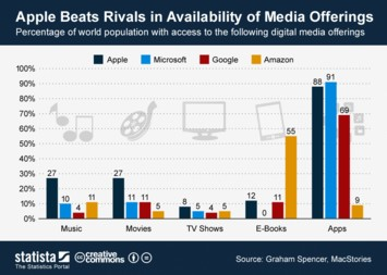 Infographic - Apple Beats Rivals in Availability of Media Offerings