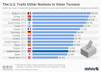 Infographic: The U.S. Trails Other Nations In Voter Turnout | Statista