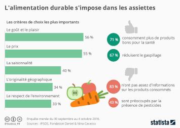 Infographie: L'alimentation durable s'impose dans les assiettes | Statista