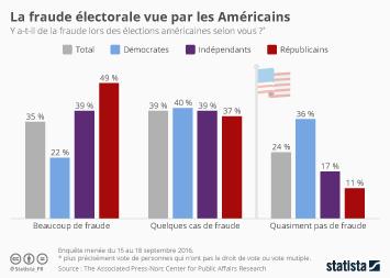Infographie - La fraude électorale vue par les Américains