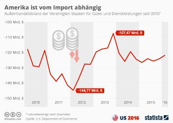 Infografik: Amerika ist vom Import abhängig | Statista
